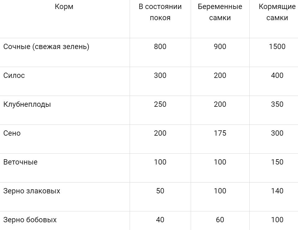 таблица питания 1
