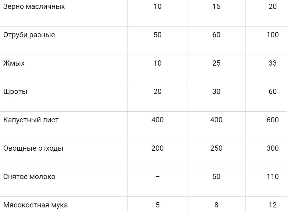 таблица питания 2